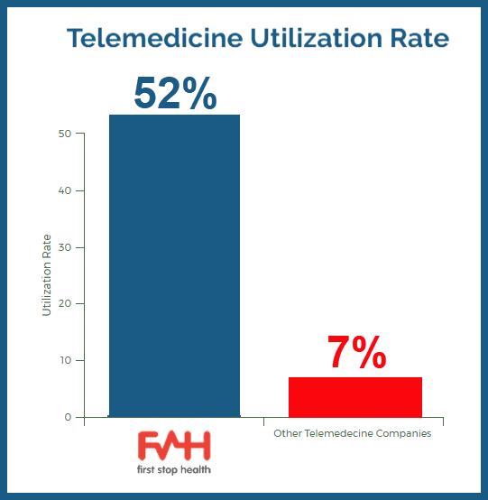 First Stop Health 2018: 52% utilization