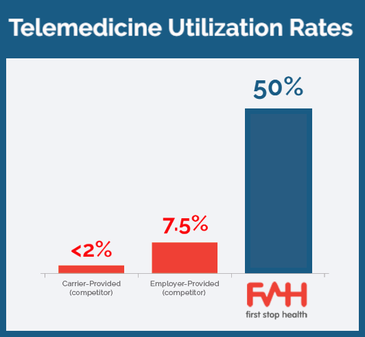 utilization-telemedicine-companies with carrier.png