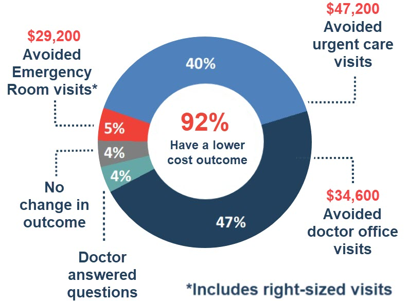 Telemedicine Savings 1000 Employee Company: First Stop Health