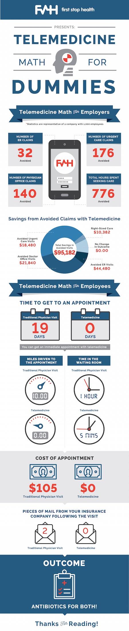 telemedicine-math
