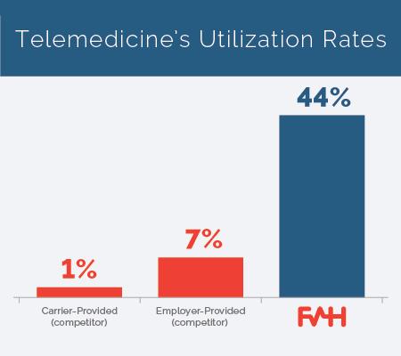 utilization-telemedicine-companies
