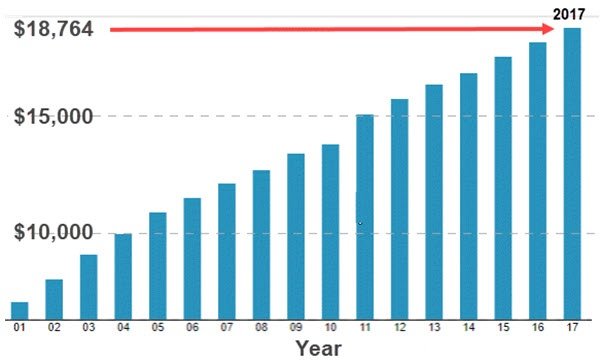 Chart Employer-Sponsored Famoly Coverage Costs 2001-2017